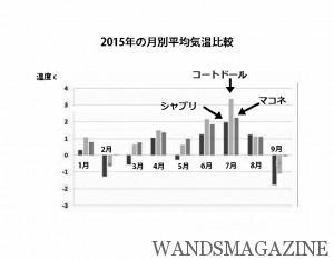 2015年の月別平均気温比較